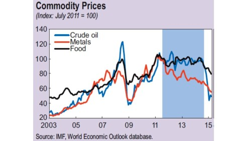 How commodity-dependent are LatAm countries Fig 1