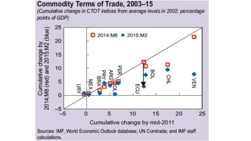 How commodity-dependent are LatAm countries Fig 2