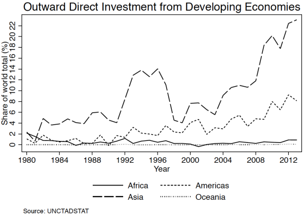 Outward direct investment from developing countries