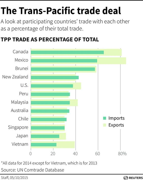 E15 Initiative 4 Things To Know About The Tpp Trade Deal