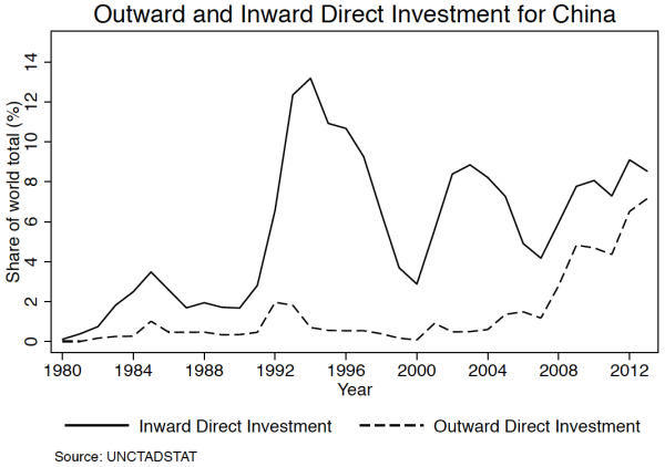 Outward and inward direct investment for China