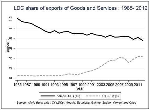 LDC share of experts of Goods and Services 1985-2012