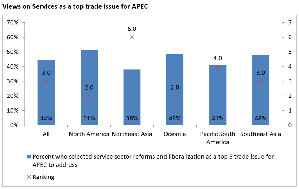 Views on Services as a top trade issue for APEC