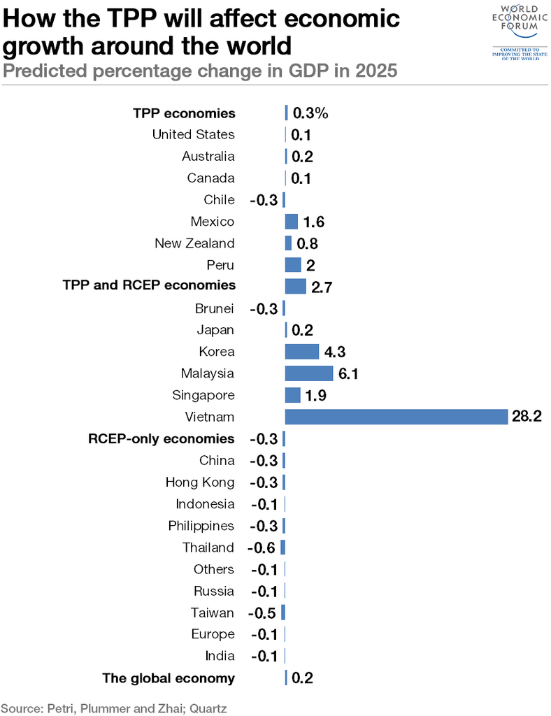 World Economic Forum: How the TPP will affect economic growth around the world