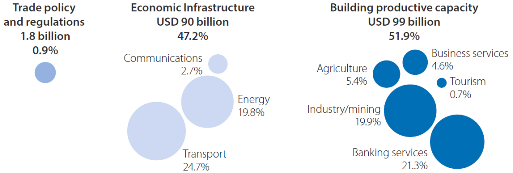 Total Trade-related Other Official Flows (2006-13)